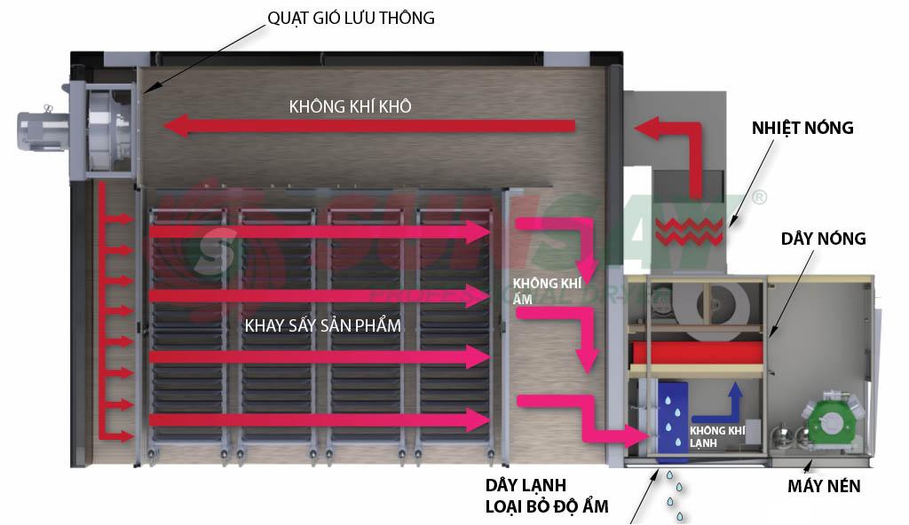 Nguyên lý vận hành máy sấy lạnh máy sấy bơm nhiệt công nghiệp SUNSAY