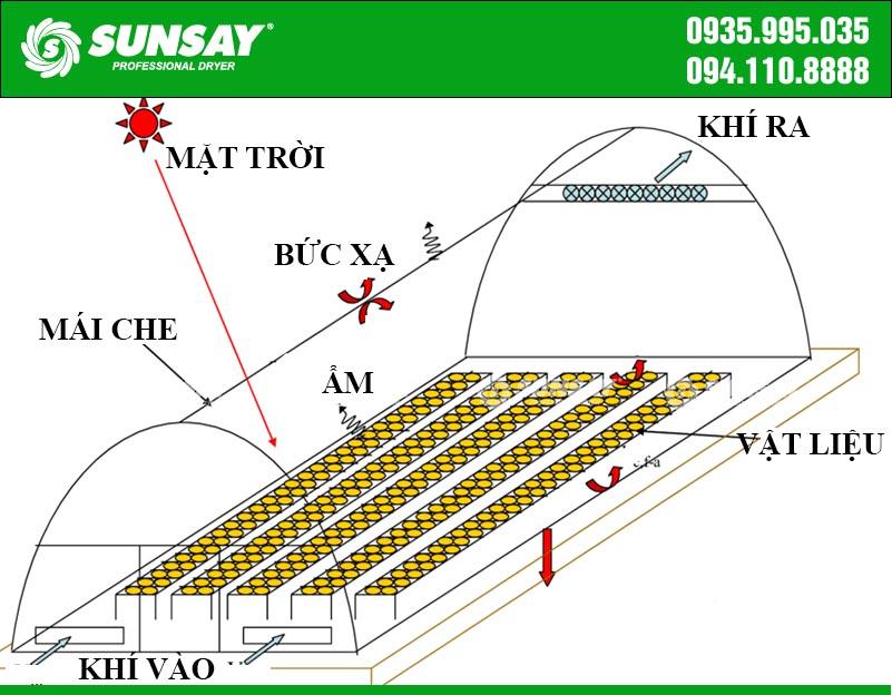 Nguyên lý hoạt động của thiết bị sấy năng lượng mặt trời